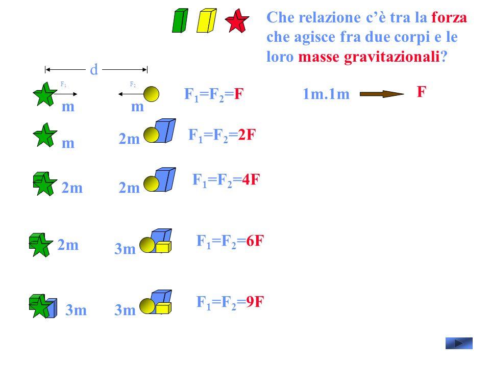 d F 1 =F 2 =F F1F1 F2F2 F 1 =F 2 =2F F 1 =F 2 =4F F 1 =F 2 =6F F 1 =F 2 =9F mm m 2m 3m 1m.1m F Che relazione cè tra la forza che agisce fra due corpi e le loro masse gravitazionali?