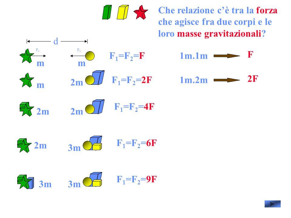 d F 1 =F 2 =F F1F1 F2F2 F 1 =F 2 =2F F 1 =F 2 =4F F 1 =F 2 =6F F 1 =F 2 =9F mm m 2m 3m 1m.1m F 1m.2m 2F Che relazione cè tra la forza che agisce fra due corpi e le loro masse gravitazionali?