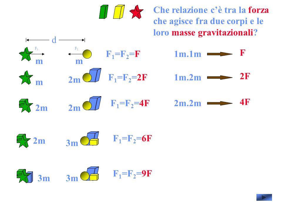 d F 1 =F 2 =F F1F1 F2F2 F 1 =F 2 =2F F 1 =F 2 =4F F 1 =F 2 =6F F 1 =F 2 =9F mm m 2m 3m 1m.1m F 1m.2m 2F 2m.2m 4F Che relazione cè tra la forza che agisce fra due corpi e le loro masse gravitazionali?