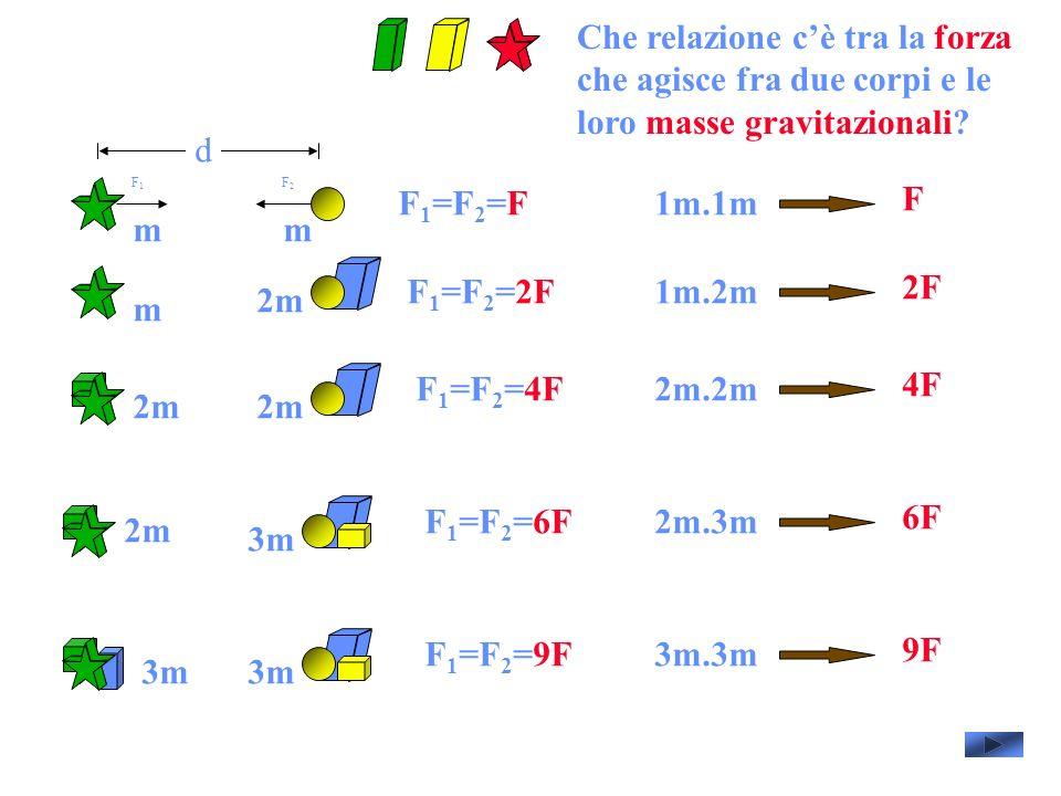 d F 1 =F 2 =F F1F1 F2F2 F 1 =F 2 =2F F 1 =F 2 =4F F 1 =F 2 =6F F 1 =F 2 =9F mm m 2m 3m 1m.1m F 1m.2m 2F 2m.2m 4F 2m.3m 6F 3m.3m 9F Che relazione cè tra la forza che agisce fra due corpi e le loro masse gravitazionali?