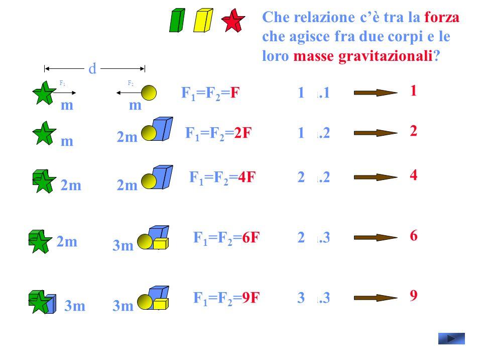 d F 1 =F 2 =F F1F1 F2F2 F 1 =F 2 =2F F 1 =F 2 =4F F 1 =F 2 =6F F 1 =F 2 =9F mm m 2m 3m 1m.1m 1 1m.2m 2F 2m.2m 4F 2m.3m 6F 3m.3m 9F Che relazione cè tra la forza che agisce fra due corpi e le loro masse gravitazionali?