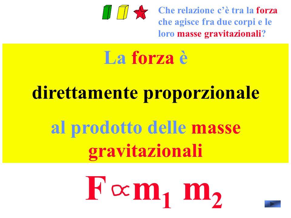 La forza è direttamente proporzionale al prodotto delle masse gravitazionali F m 1 m 2 Che relazione cè tra la forza che agisce fra due corpi e le loro masse gravitazionali?