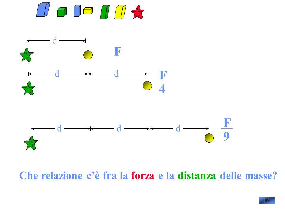 d F dd dd F 4 d F 9 Che relazione cè fra la forza e la distanza delle masse?