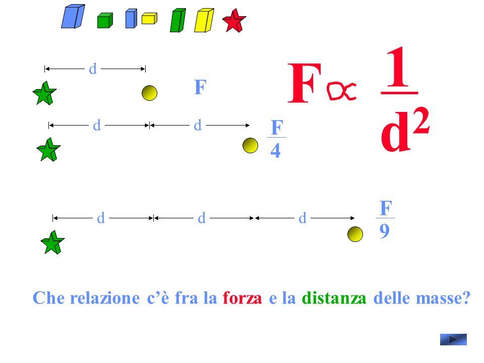 d F dd dd F 4 d F 9 F 1 d2d2