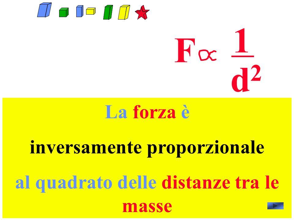 La forza è inversamente proporzionale al quadrato delle distanze tra le masse F 1 d2d2