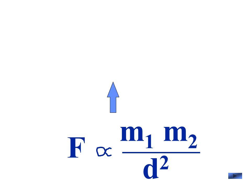 F m 1 m 2 d2d2