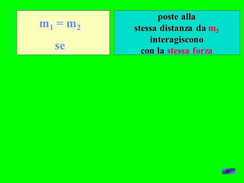 UGUAGLIANZAUGUAGLIANZA m 1 = m 2 se poste alla stessa distanza da m 3 interagiscono con la stessa forza