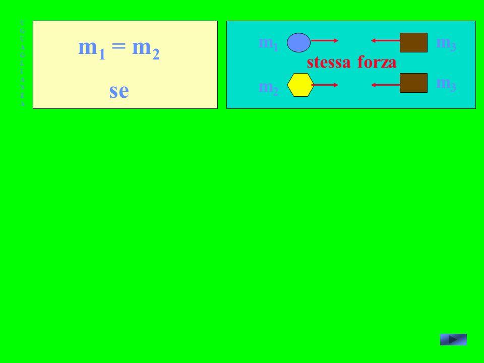 UGUAGLIANZAUGUAGLIANZA m 1 = m 2 se m1m1 m2m2 m3m3 m3m3 stessa forza