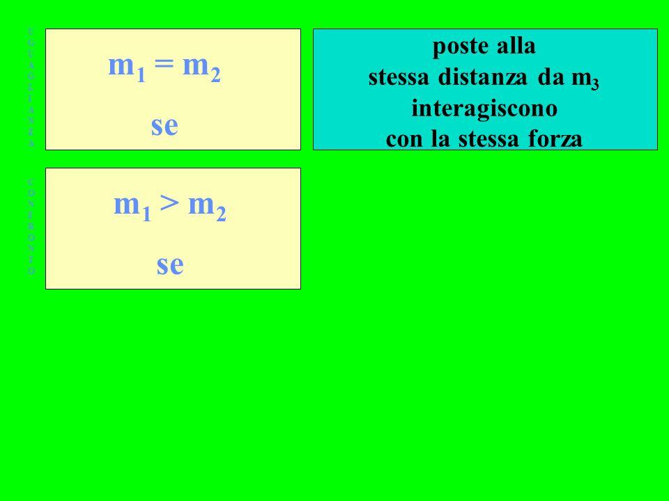 UGUAGLIANZAUGUAGLIANZA CONFRONTOCONFRONTO m 1 = m 2 se m 1 > m 2 se poste alla stessa distanza da m 3 interagiscono con la stessa forza