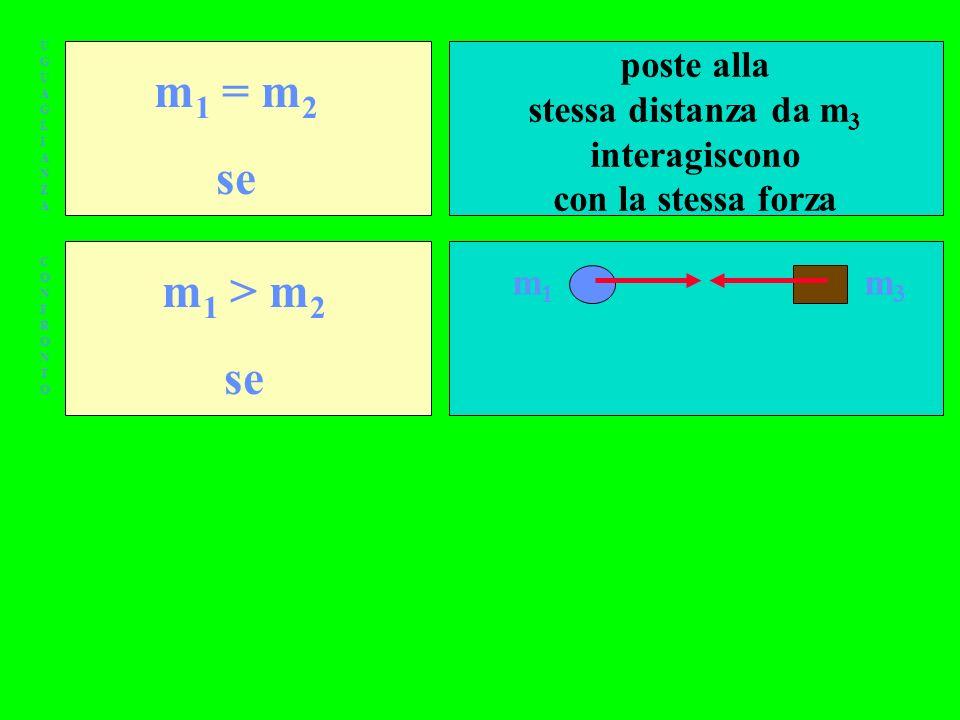 UGUAGLIANZAUGUAGLIANZA CONFRONTOCONFRONTO m 1 = m 2 se m 1 > m 2 se poste alla stessa distanza da m 3 interagiscono con la stessa forza m1m1 m3m3