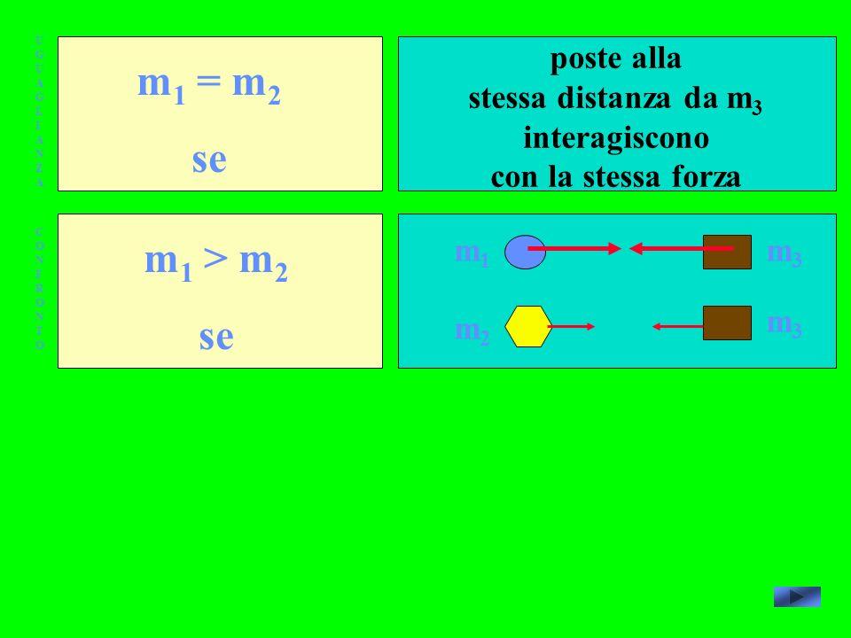 UGUAGLIANZAUGUAGLIANZA CONFRONTOCONFRONTO m 1 = m 2 se m 1 > m 2 se poste alla stessa distanza da m 3 interagiscono con la stessa forza m1m1 m2m2 m3m3 m3m3
