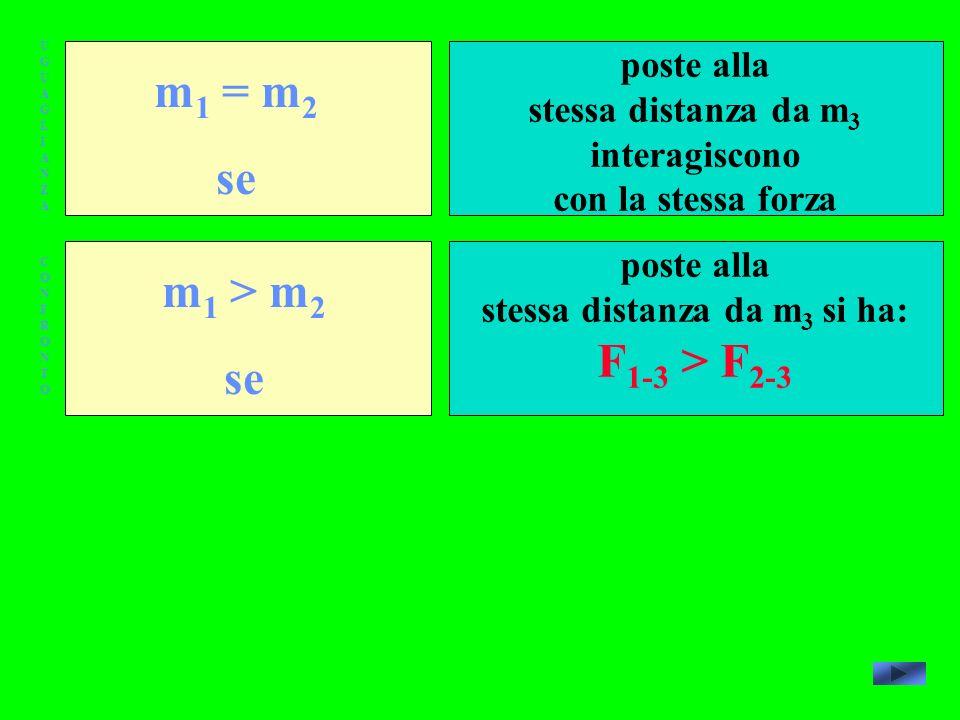 UGUAGLIANZAUGUAGLIANZA CONFRONTOCONFRONTO m 1 = m 2 se m 1 > m 2 se poste alla stessa distanza da m 3 interagiscono con la stessa forza poste alla stessa distanza da m 3 si ha: F 1-3 > F 2-3