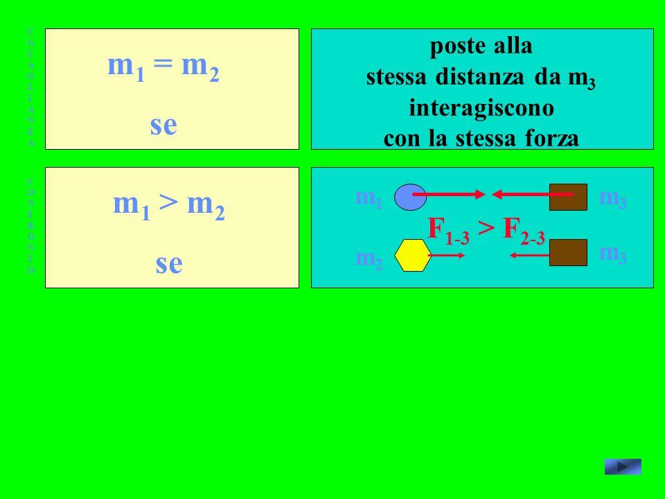 UGUAGLIANZAUGUAGLIANZA CONFRONTOCONFRONTO m 1 = m 2 se m 1 > m 2 se poste alla stessa distanza da m 3 interagiscono con la stessa forza m1m1 m2m2 m3m3 m3m3 F 1-3 > F 2-3