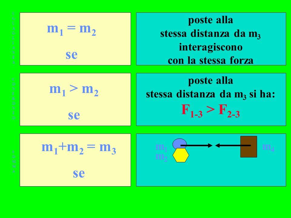 UGUAGLIANZAUGUAGLIANZA CONFRONTOCONFRONTO SOMMASOMMA m 1 = m 2 se m 1 > m 2 se m 1 +m 2 = m 3 se poste alla stessa distanza da m 3 interagiscono con la stessa forza poste alla stessa distanza da m 3 si ha: F 1-3 > F 2-3 m1m1 m2m2 m4m4