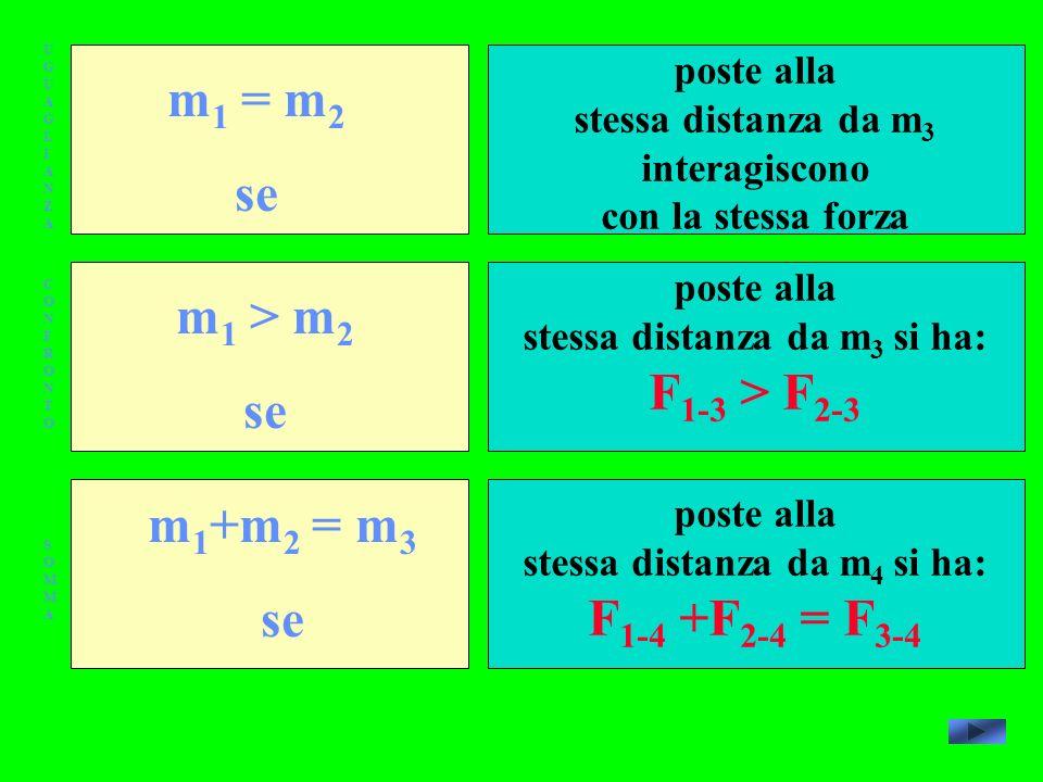 UGUAGLIANZAUGUAGLIANZA CONFRONTOCONFRONTO SOMMASOMMA m 1 = m 2 se m 1 > m 2 se m 1 +m 2 = m 3 se poste alla stessa distanza da m 3 interagiscono con la stessa forza poste alla stessa distanza da m 3 si ha: F 1-3 > F 2-3 poste alla stessa distanza da m 4 si ha: F 1-4 +F 2-4 = F 3-4