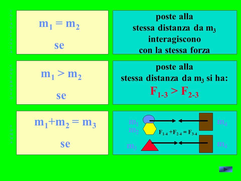 UGUAGLIANZAUGUAGLIANZA CONFRONTOCONFRONTO SOMMASOMMA m 1 = m 2 se m 1 > m 2 se m 1 +m 2 = m 3 se poste alla stessa distanza da m 3 interagiscono con la stessa forza poste alla stessa distanza da m 3 si ha: F 1-3 > F 2-3 m1m1 m2m2 m4m4 m3m3 m4m4 F 1-4 +F 2-4 = F 3-4