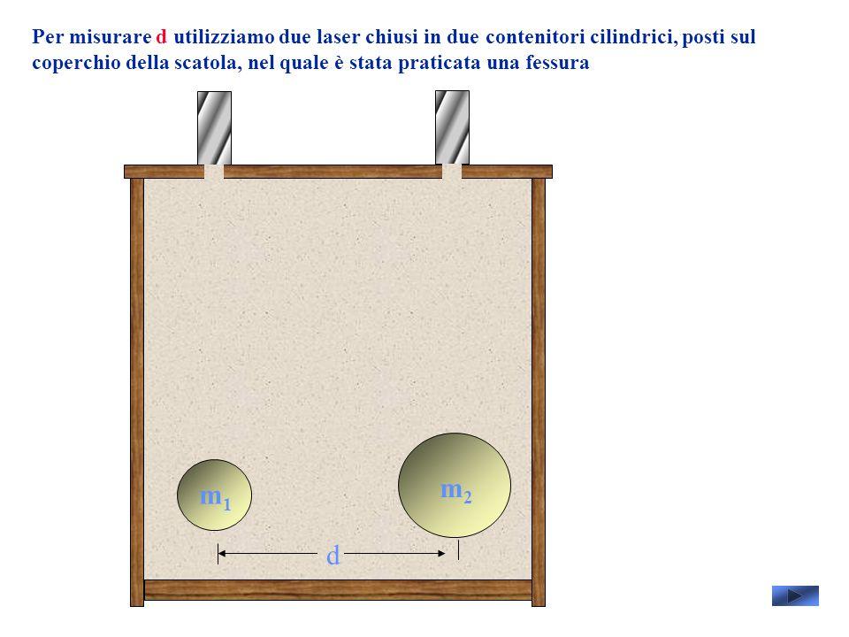 Per misurare d utilizziamo due laser chiusi in due contenitori cilindrici, posti sul coperchio della scatola, nel quale è stata praticata una fessura m1m1 m2m2 d