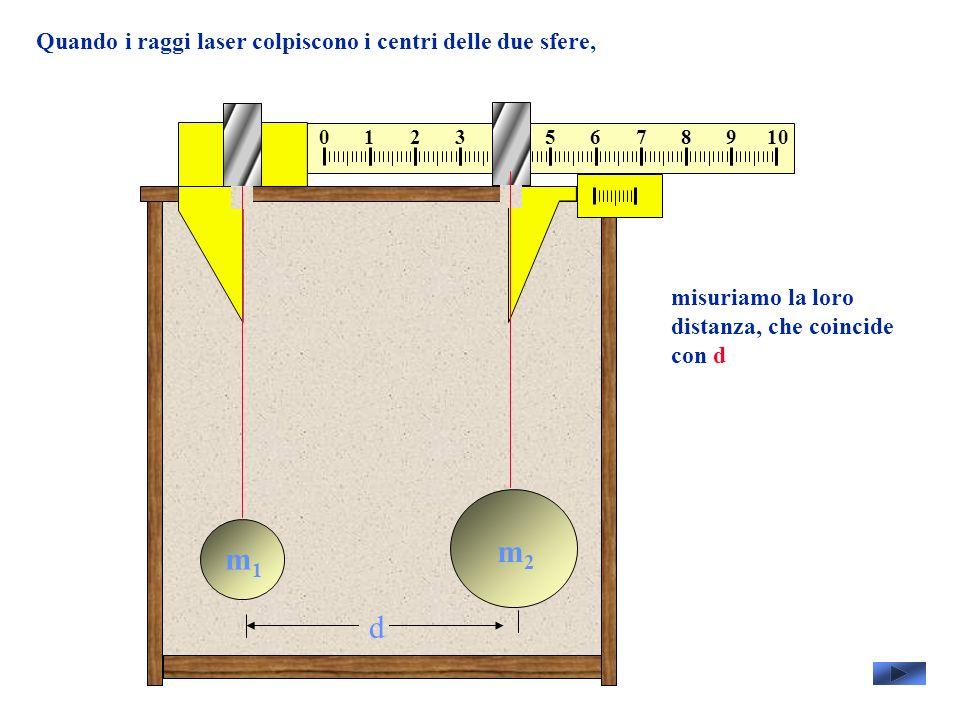 Quando i raggi laser colpiscono i centri delle due sfere, misuriamo la loro distanza, che coincide con d m1m1 m2m2 d