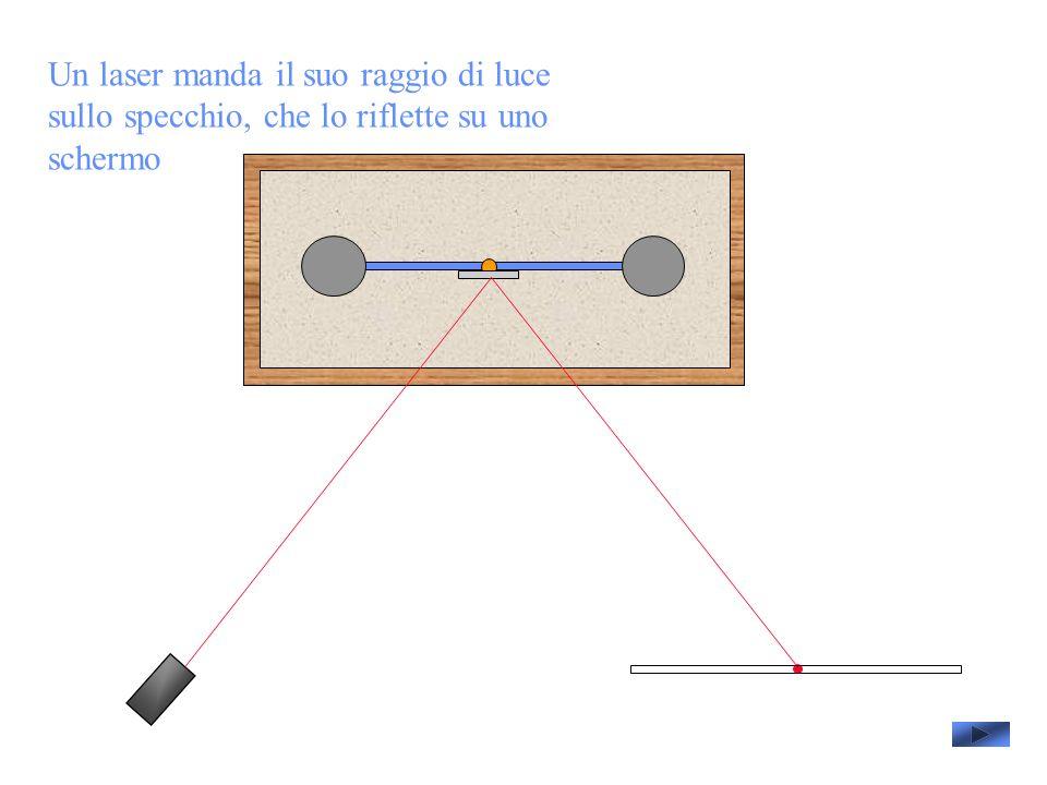 Un laser manda il suo raggio di luce sullo specchio, che lo riflette su uno schermo