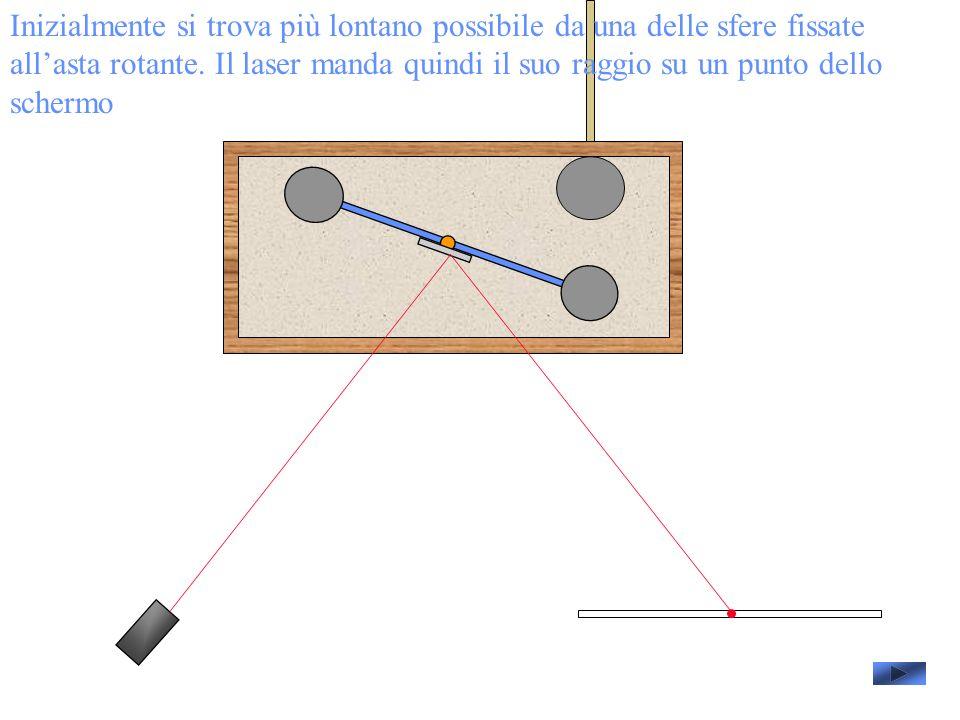 Inizialmente si trova più lontano possibile da una delle sfere fissate allasta rotante.