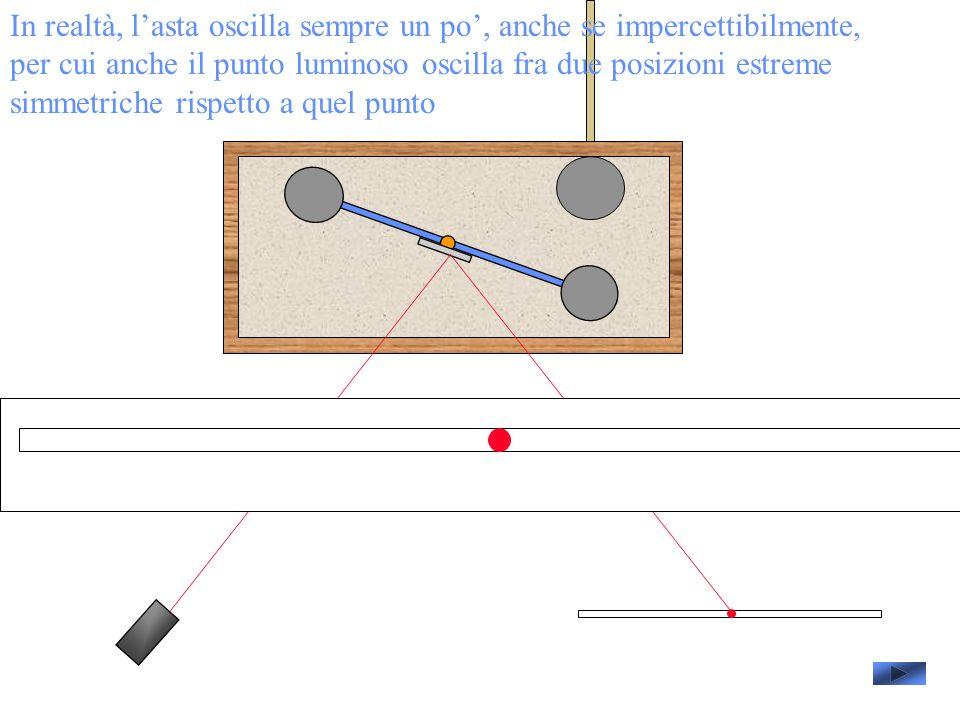 In realtà, lasta oscilla sempre un po, anche se impercettibilmente, per cui anche il punto luminoso oscilla fra due posizioni estreme simmetriche rispetto a quel punto