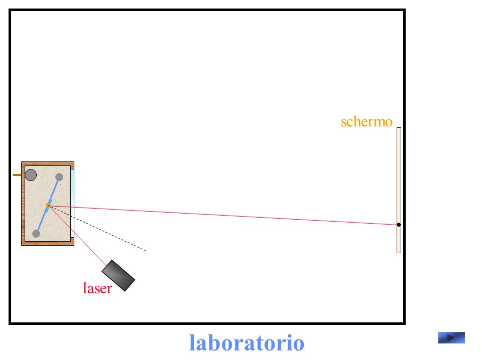 laboratorio laser schermo