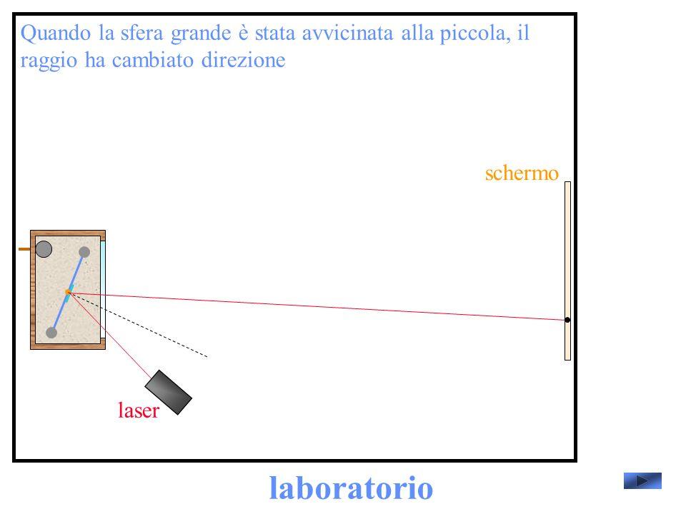 laboratorio laser Quando la sfera grande è stata avvicinata alla piccola, il raggio ha cambiato direzione schermo