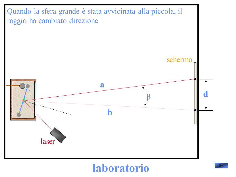 laboratorio laser schermo Quando la sfera grande è stata avvicinata alla piccola, il raggio ha cambiato direzione d a b