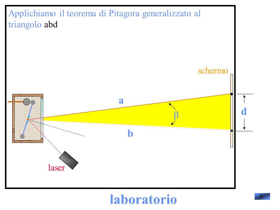 laboratorio laser schermo Applichiamo il teorema di Pitagora generalizzato al triangolo abd d a b