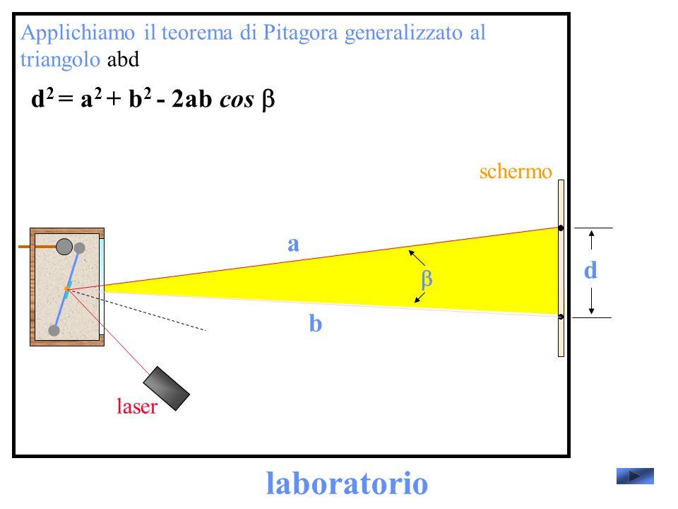 laboratorio laser schermo Applichiamo il teorema di Pitagora generalizzato al triangolo abd d a b d 2 = a 2 + b 2 - 2ab cos