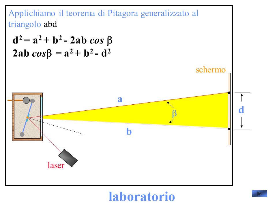 laboratorio laser schermo Applichiamo il teorema di Pitagora generalizzato al triangolo abd d a b d 2 = a 2 + b 2 - 2ab cos 2ab cos = a 2 + b 2 - d 2