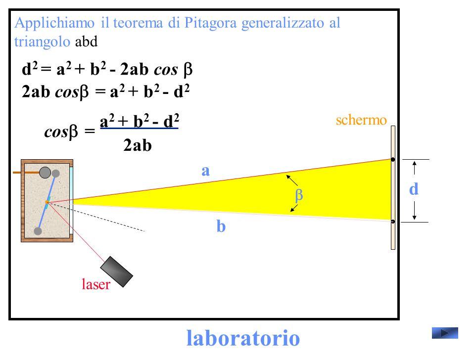 laboratorio laser schermo Applichiamo il teorema di Pitagora generalizzato al triangolo abd d a b d 2 = a 2 + b 2 - 2ab cos 2ab cos = a 2 + b 2 - d 2 cos = 2ab a 2 + b 2 - d 2