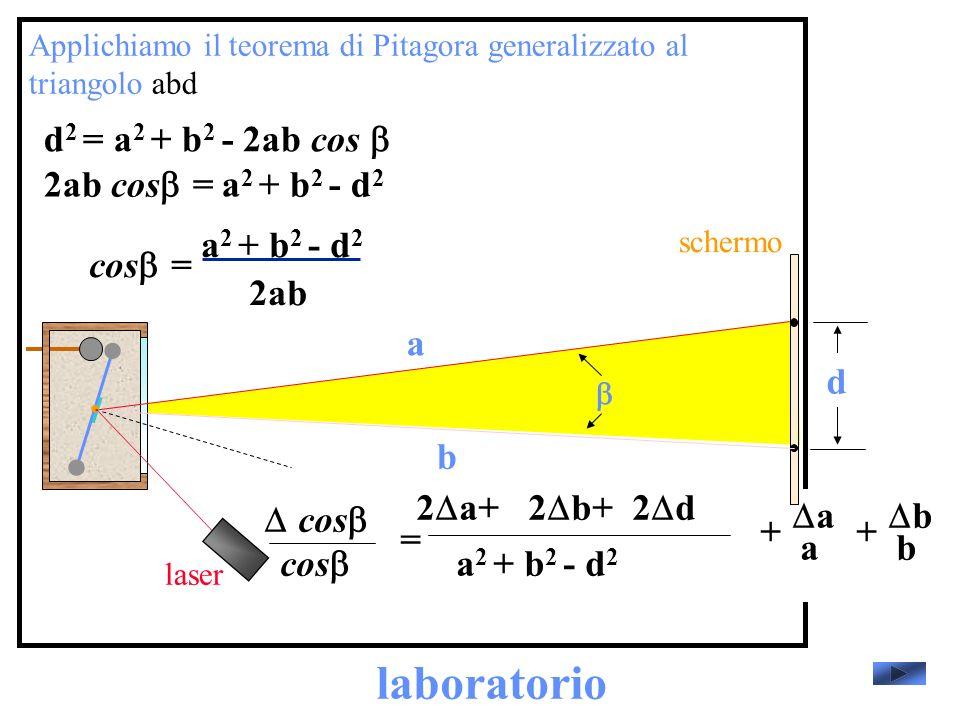 laboratorio laser schermo Applichiamo il teorema di Pitagora generalizzato al triangolo abd d a b d 2 = a 2 + b 2 - 2ab cos 2ab cos = a 2 + b 2 - d 2 cos = 2ab a 2 + b 2 - d 2 cos = a 2 + b 2 - d 2 2 a+2 b+2 d b b + a a +