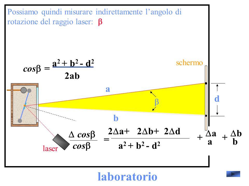 laboratorio laser schermo Possiamo quindi misurare indirettamente langolo di rotazione del raggio laser: d a b cos = 2ab a 2 + b 2 - d 2 cos = a 2 + b 2 - d 2 2 a+2 b+2 d b b + a a +
