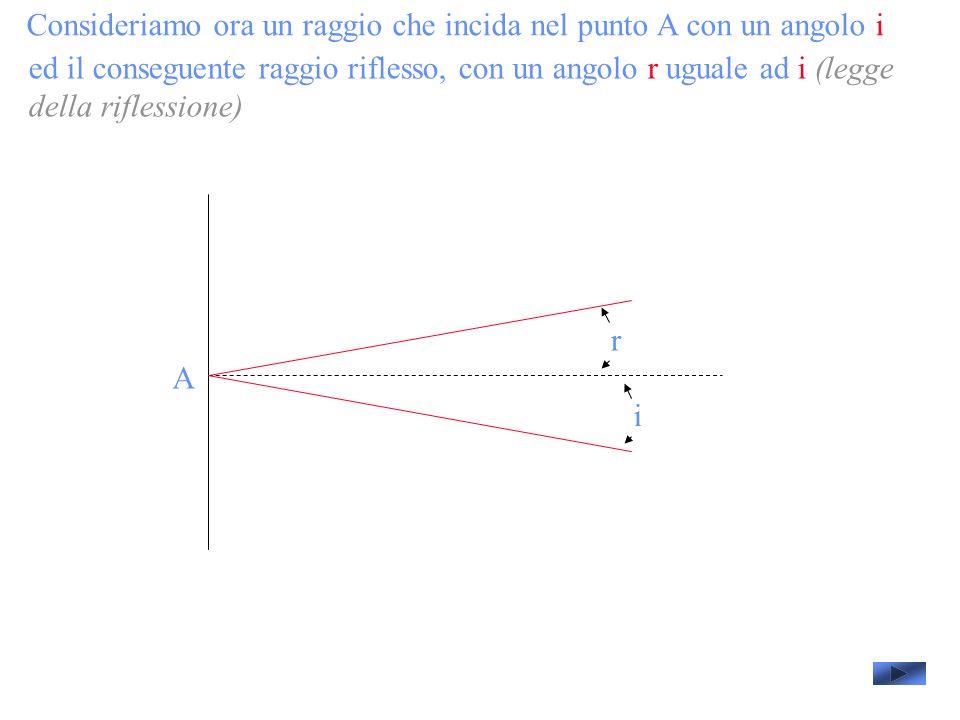 Consideriamo ora un raggio che incida nel punto A con un angolo i A ed il conseguente raggio riflesso, con un angolo r uguale ad i (legge della riflessione) i r