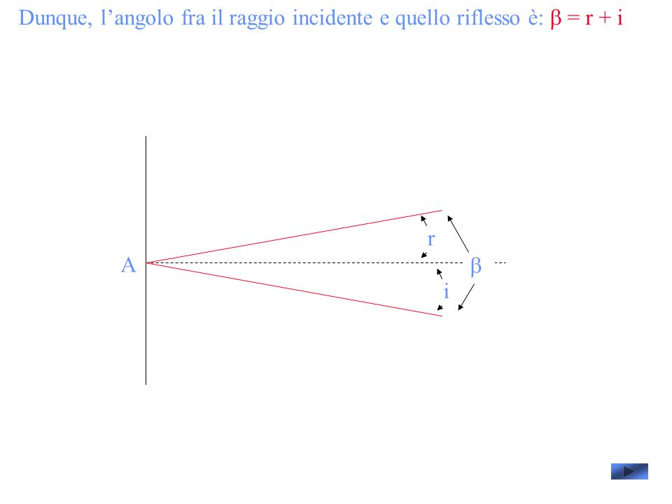 Dunque, langolo fra il raggio incidente e quello riflesso è: = r + i A i r