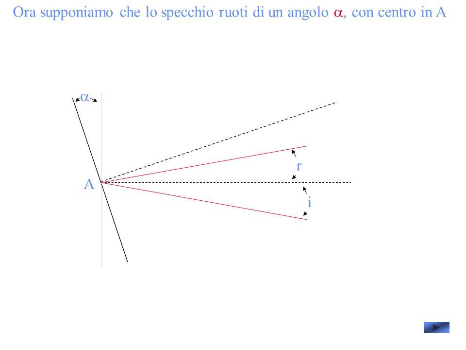 Ora supponiamo che lo specchio ruoti di un angolo, con centro in A A i r