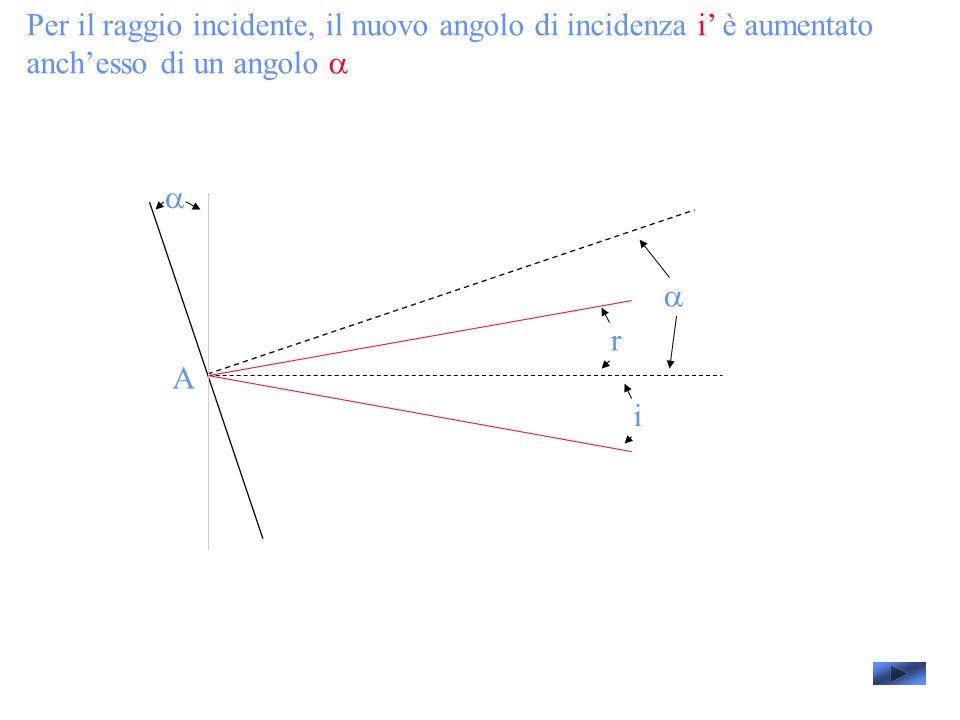 Per il raggio incidente, il nuovo angolo di incidenza i è aumentato anchesso di un angolo A i r