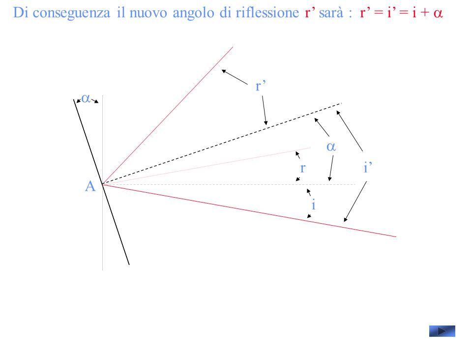 Di conseguenza il nuovo angolo di riflessione r sarà : r = i = i + A i i r r