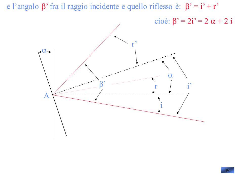 e langolo fra il raggio incidente e quello riflesso è: = i + r A i i r r cioè: = 2i = 2 + 2 i