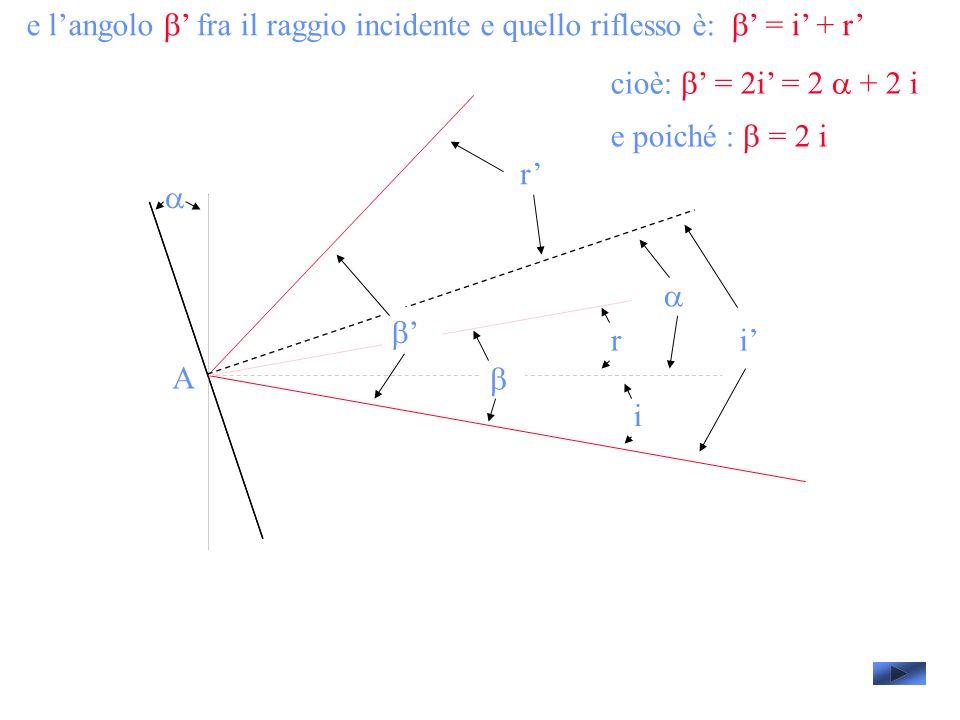 e langolo fra il raggio incidente e quello riflesso è: = i + r A i i r r cioè: = 2i = 2 + 2 i e poiché : = 2 i