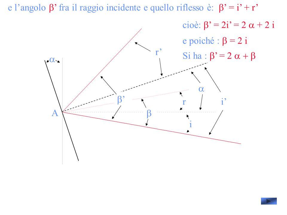 e langolo fra il raggio incidente e quello riflesso è: = i + r A i i r r cioè: = 2i = 2 + 2 i e poiché : = 2 i Si ha : = 2