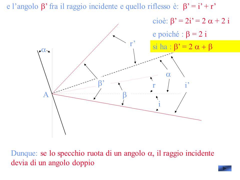 e langolo fra il raggio incidente e quello riflesso è: = i + r A i i r r cioè: = 2i = 2 + 2 i e poiché : = 2 i si ha : = 2 Dunque: se lo specchio ruota di un angolo, il raggio incidente devia di un angolo doppio