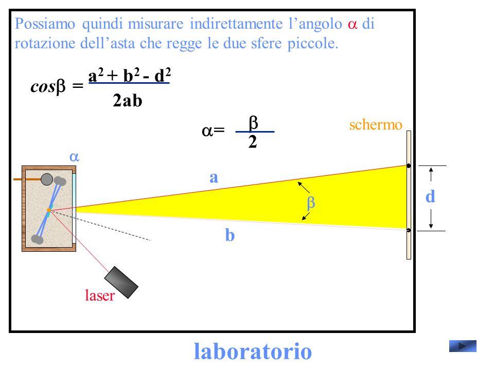 laboratorio laser schermo Possiamo quindi misurare indirettamente langolo di rotazione dellasta che regge le due sfere piccole.