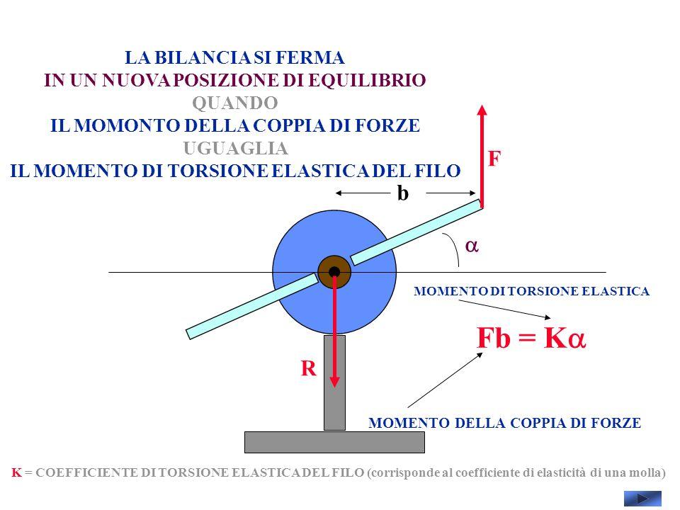 LA BILANCIA SI FERMA IN UN NUOVA POSIZIONE DI EQUILIBRIO QUANDO IL MOMONTO DELLA COPPIA DI FORZE UGUAGLIA IL MOMENTO DI TORSIONE ELASTICA DEL FILO Fb = K F R MOMENTO DELLA COPPIA DI FORZE MOMENTO DI TORSIONE ELASTICA K = COEFFICIENTE DI TORSIONE ELASTICA DEL FILO (corrisponde al coefficiente di elasticità di una molla) b
