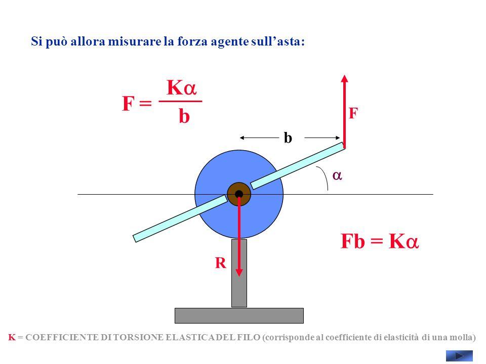 Si può allora misurare la forza agente sullasta: F R K = COEFFICIENTE DI TORSIONE ELASTICA DEL FILO (corrisponde al coefficiente di elasticità di una molla) F = K b b Fb = K