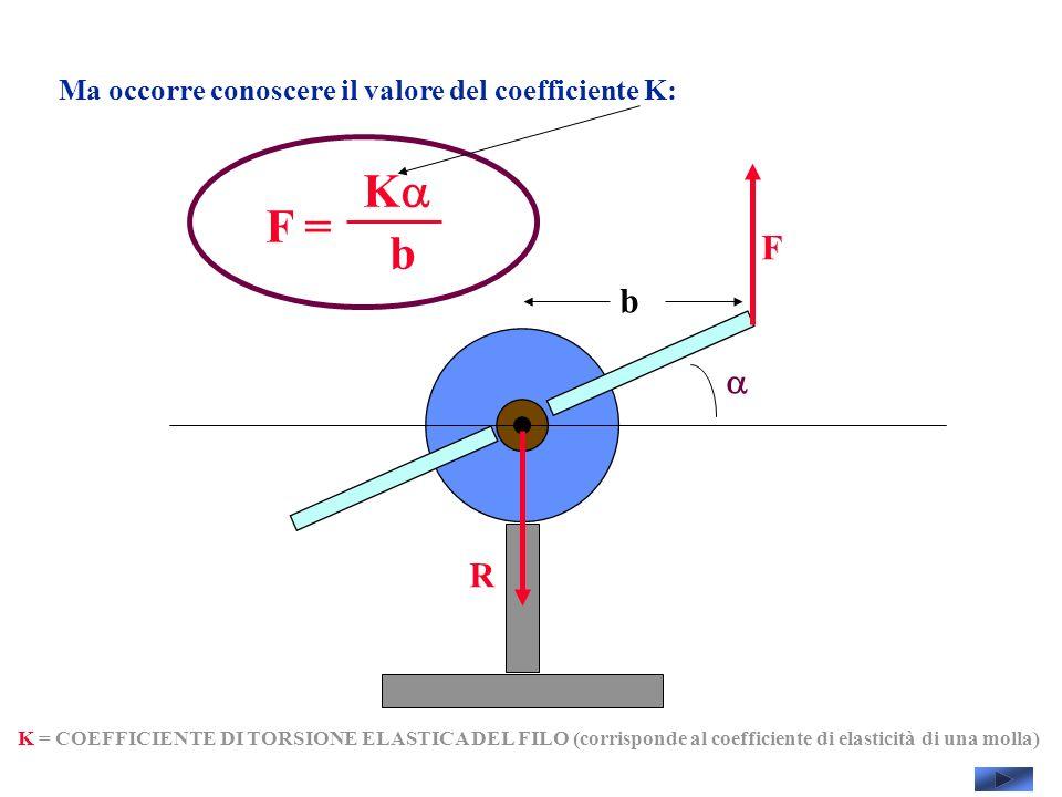 Ma occorre conoscere il valore del coefficiente K: F R K = COEFFICIENTE DI TORSIONE ELASTICA DEL FILO (corrisponde al coefficiente di elasticità di una molla) F = K b b