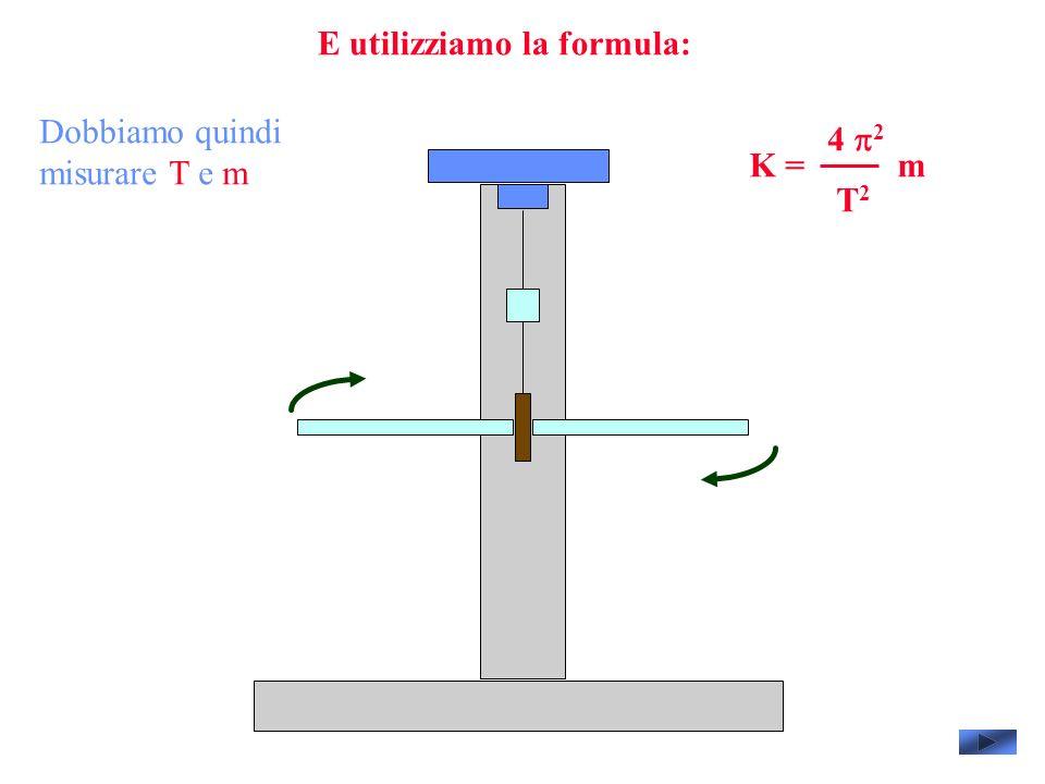 E utilizziamo la formula: 4 2 T2T2 mK = Dobbiamo quindi misurare T e m