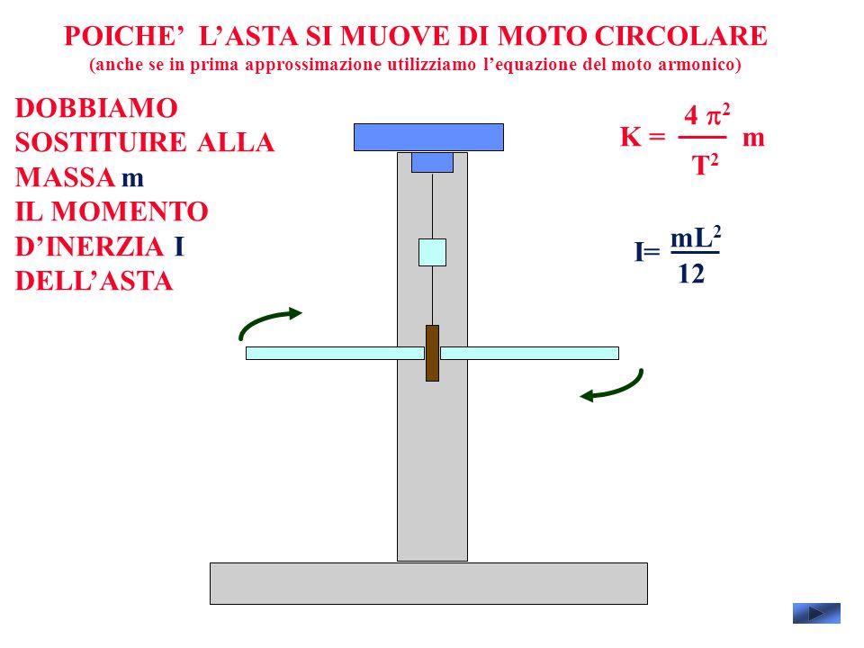 POICHE LASTA SI MUOVE DI MOTO CIRCOLARE (anche se in prima approssimazione utilizziamo lequazione del moto armonico) 4 2 T2T2 mK = DOBBIAMO SOSTITUIRE ALLA MASSA m IL MOMENTO DINERZIA I DELLASTA I= mL 2 12