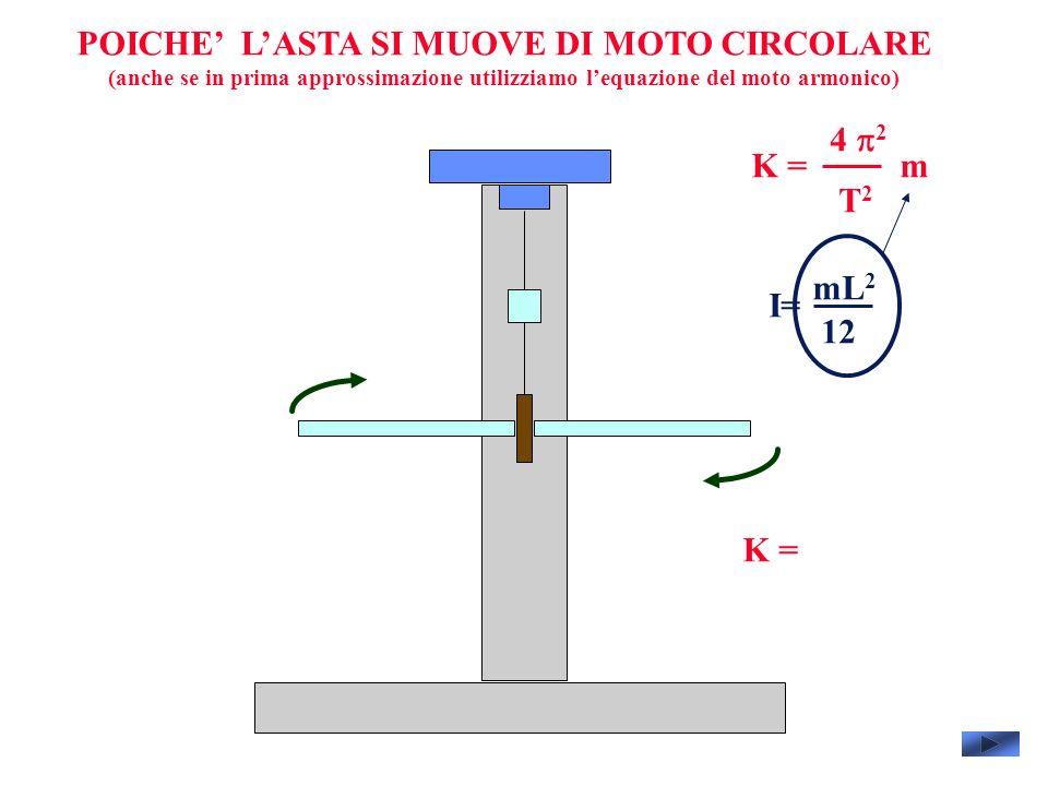 POICHE LASTA SI MUOVE DI MOTO CIRCOLARE (anche se in prima approssimazione utilizziamo lequazione del moto armonico) 4 2 T2T2 mK = I= mL 2 12 K =